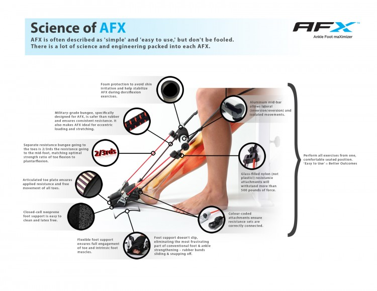 Science & Engineering of AFX